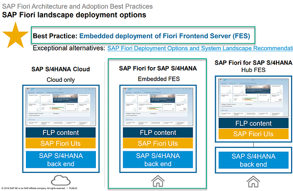SAP Fiori Deployment Best Practices_SAP Landscape Deployment Guide Options_SAP S4HANA Conversion Project_Lessons Learned_Createch