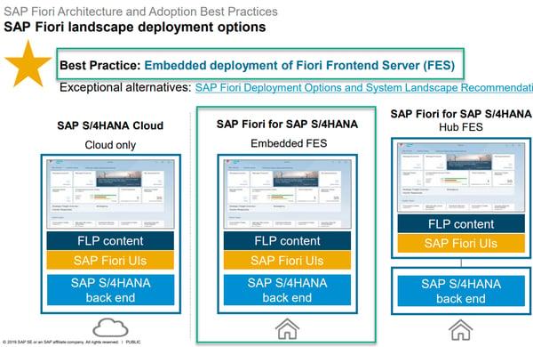 SAP Fiori Deployment Best Practices_SAP Landscape Deployment Guide Options_SAP S4HANA Conversion Project_Lessons Learned_Createch