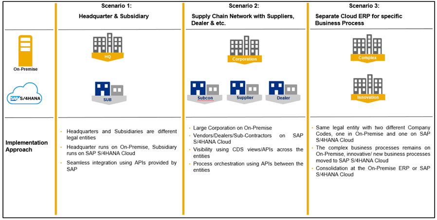 SAP S4HANA Cloud_ERP Software_Two Tier ERP Deployment Options_Createch