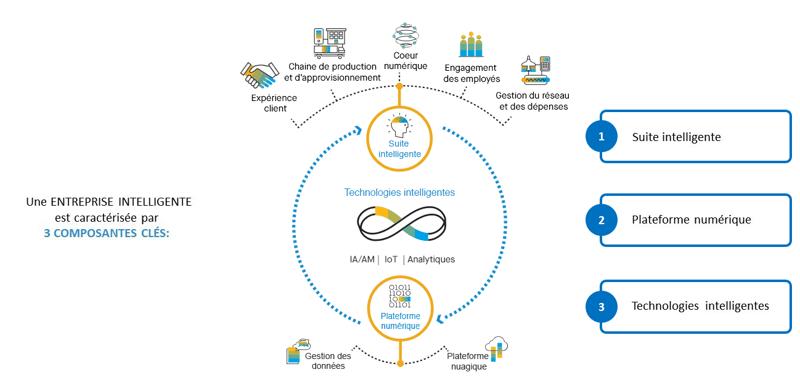 SAP S4HANA Cloud_Entreprise intelligente coeur numérique