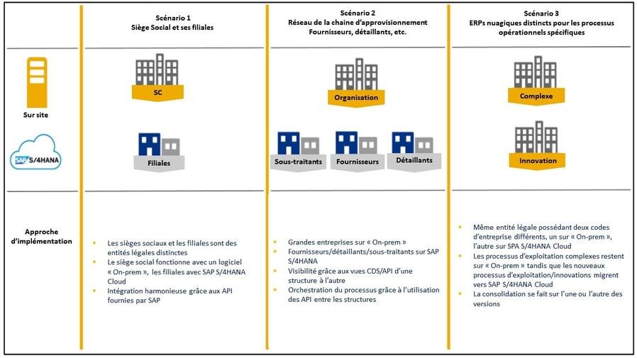 SAP S4HANA Cloud_Option de mise en œuvre ERP de 2e niveau_Createch