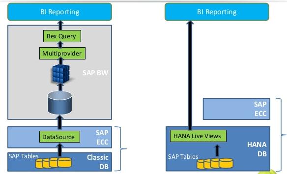 SAP Suite On HANA_KPI SAP ERP_Createch