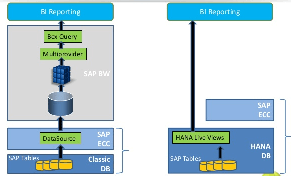 SAP Suite On HANA_KPI SAP ERP_Createch