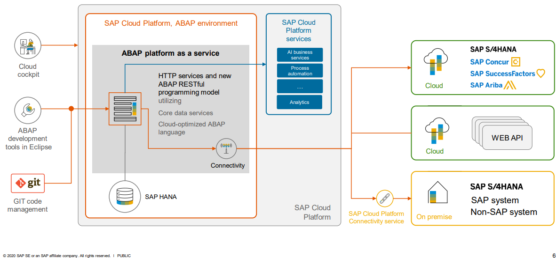 SAP cloud platform, ABAP environment steampunk architecture_SAP Cloud Platform, ABAP supports Multitenancy to help reduce TCO_Four takeaways from SAP TechEd 2020_Createch