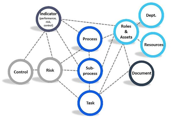 SIMPLIFIED REPRESENTATION OF EPC'S MAIN OBJECTS AND THEIR RELATIONSHIP_EPC A Business Process Management Solution_Createch