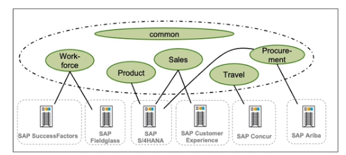 Shared context through SAP One Domain Model across the SAP ecosystem_SAP One Domain Model to address misunderstanding_Four takeaways from SAP TechEd 2020_Createch