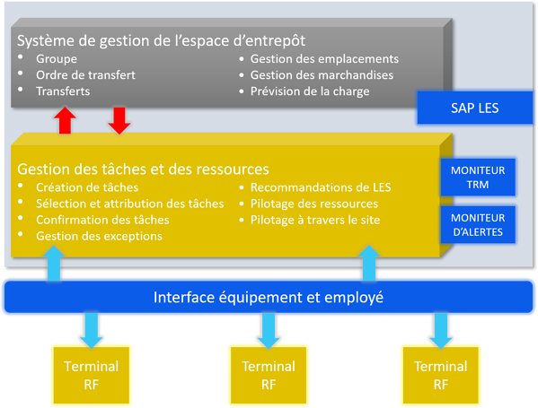 Systeme gestion espace entrepot