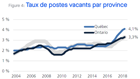 Vacant Positions Rate by Province_Quebec_Importance Daily Management System_Mobilizing Employees _DMS_Createch