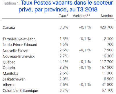 Vacant Positions Rate Private Sector by Province_Importance Daily Management System_Mobilizing Employees _DMS_Createch