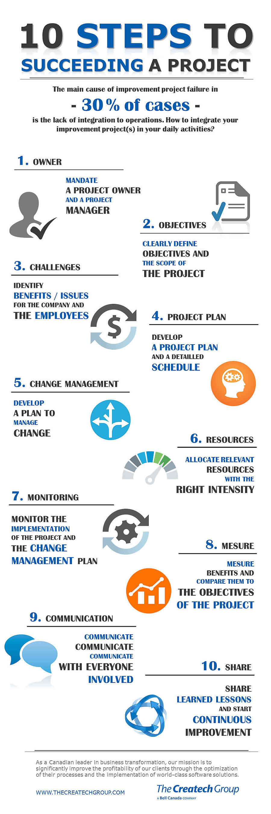 The_Createch_Group_10_steps_to_succeeding_a_project