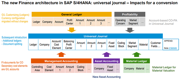 Universal Journal in SAP_The New Finance Architecture_SAP S4HANA Conversion Doesnt End With Migration of Database_SAP S4HANA Conversion Project_Lessons Learned_Createch