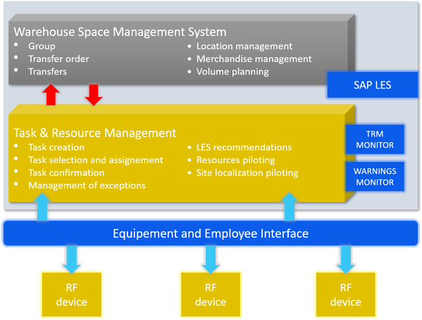 Warehouse Space Management System