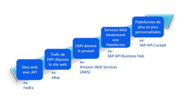 Web services API_How does SAP Application Programming Interface API work_Createch-1