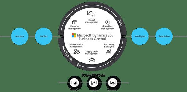Microsoft Ecosystem