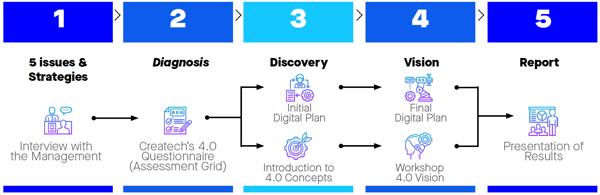 Audit 4.0 Methodology