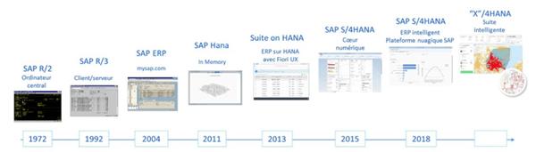 évolution de SAP ERP