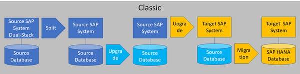Migration base de données SAP HANA_Classic Model