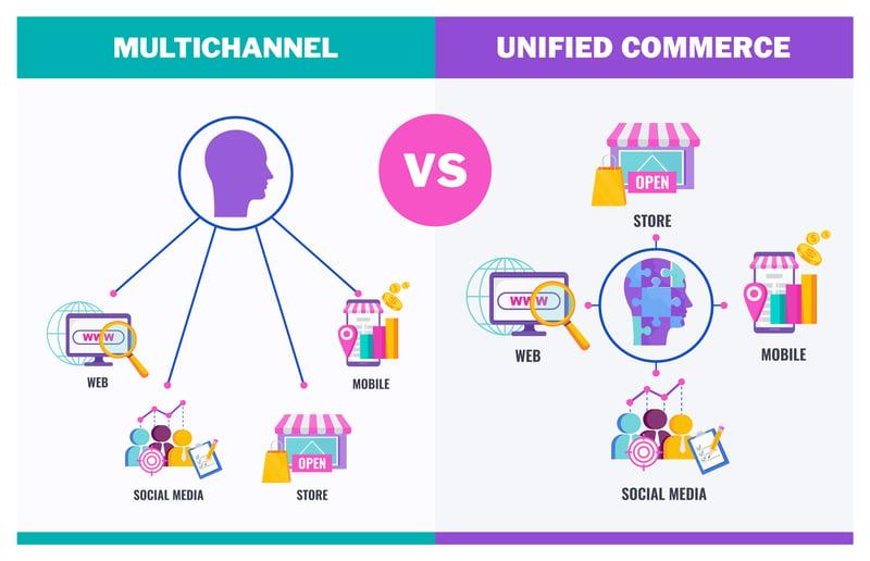 Commerce unifié et Long Tail duo gagnant du commerce de détail_Createch
