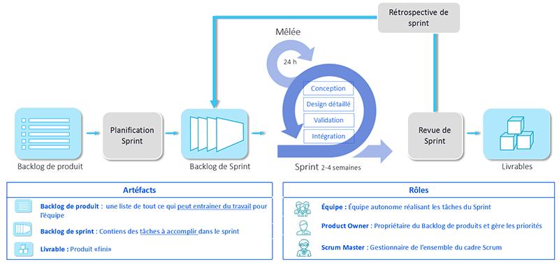 Scrum, un cadre de travail Agile pour des projets complexes