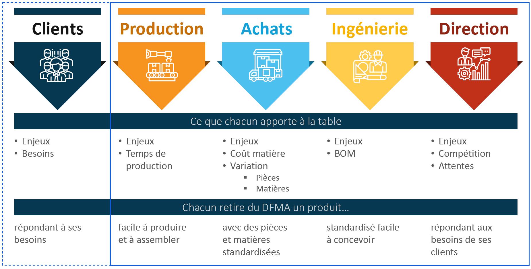 DFMA - Atelier multifonctionnel optimisation de produit - Createch
